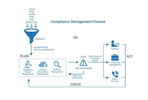 Compliance Administration by Banking Compliance Management Software Services 360factors Inc