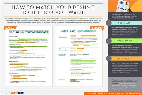 Infographic Resume App how tailoring your resume is like ordering starbucks