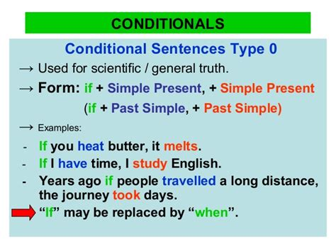 pattern conditional sentences type 3 conditionals grammar