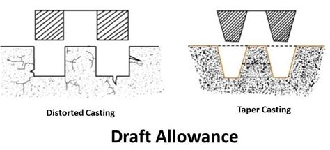 pattern allowances types different types of pattern allowance in casting mech4study