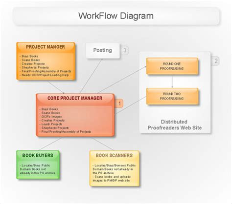 software development workflow diagram engineering process flow diagram template process