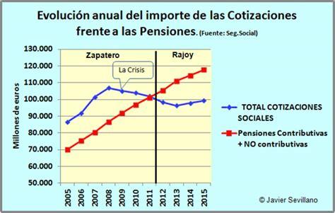 fecha de pagos de pension no contributiva septiembre 2016 fecha de cobro de pensiones noncontributiba del mes d