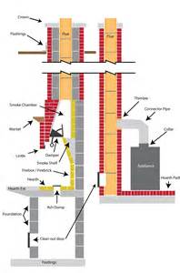 diagram of fireplace flue diagram wiring diagram and circuit schematic