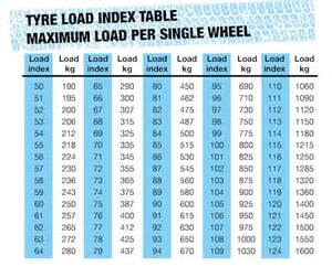 Car Tyre Pressure Guide New Guide For Caravan Tyre Pressures