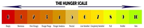 Health The Hunger Scale by Food Loss Day 3 The Real Augustina