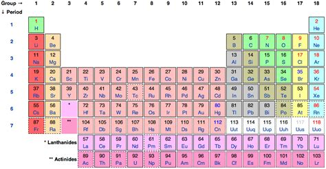 Periodic Table Period Definition by Philosophy Of Chemistry Stanford Encyclopedia Of Philosophy