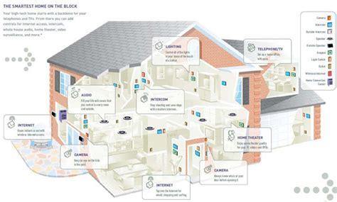 smart house technologies smart home technology fairhaven homes