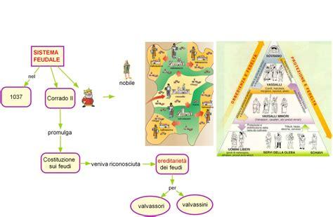 la civilt 224 micenea struttura feudale ciao bambini elemedie feudalesimo la societ 224 feudale schema sistema feudale
