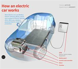 Electric Vehicles Working How Electric Cars Work Animagraffs