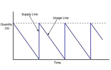 economic order quantity diagram figure 2 economic order quantity model