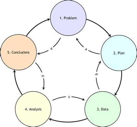 Analysis Methods Approaching Data Analysis Fromdata