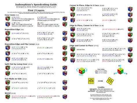 tutorial rubik pdf cross slots a beginner s guide to the cube
