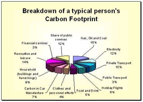 7 Ways To Cut Your Carbon Emissions by Spectrum Biology Saving Our Planet S Biodiversity By