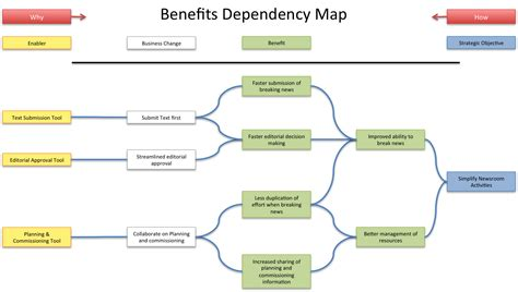 at 1485 215 840 in benefits map impact mapping for