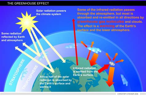 green house effect the greenhouse effect