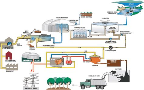 water treatment flow diagram curacao green waste water treatment projects to be