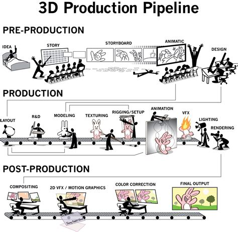 animation production layout folksonomy illustration showing 3d animation production