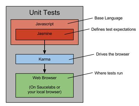 tutorial c unit test selenium webdriver interview questions 2012