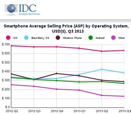 android eats up 81 of smartphone market average prices