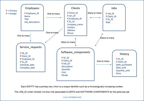 entity relationship diagram exle with explanation context based erd model with attributes chris bell