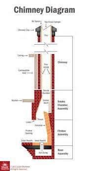 Top mount vs throat dampers portland or american chimney amp masonry