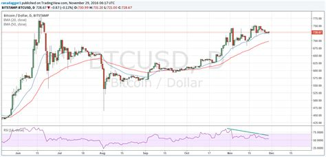 bitcoin zar chart dollar vs bitcoin chart what is happening to bitcoin in