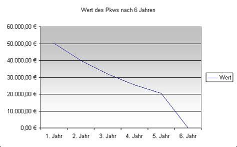 Auto Wertverlust Kurve by Rechnungswesen Abschreibung