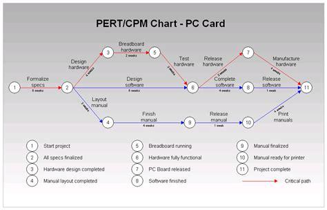 cpm diagram rfflow pert chart