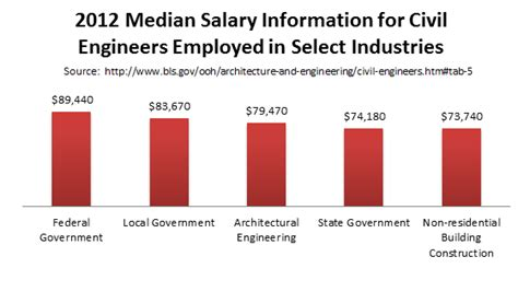 Average Salary Engineer With Mba by Top Masters Degrees Top Masters In Secondary