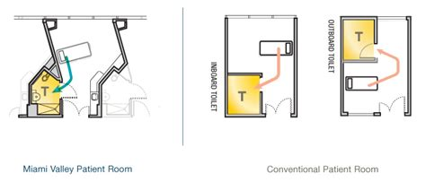 hospital room design layout miami valley hospital nbbj