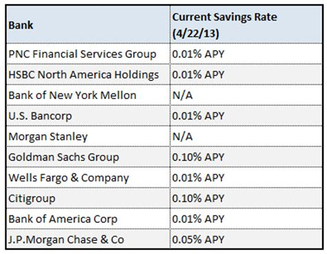 bank account interest rates local savings account rates are 5 times higher than those