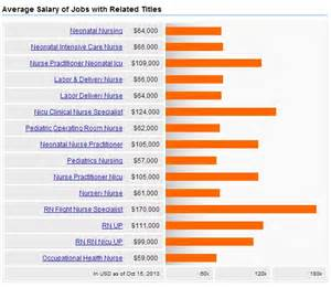 Salary Of A Labor And Delivery by Neonatal Care Nursing Salary Careers Outlook 2017 Nursejournal Org
