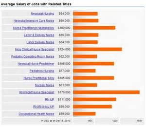 Practitioner Career Outlook by Neonatal Care Nursing Salary Careers Outlook 2017 Nursejournal Org