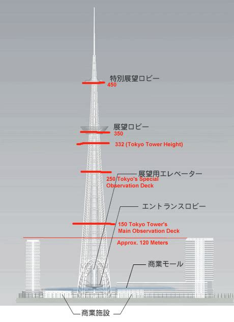 How Many Is 150 Meters by Sumida Tower With Other Two Buildings Skyscraperpage Forum