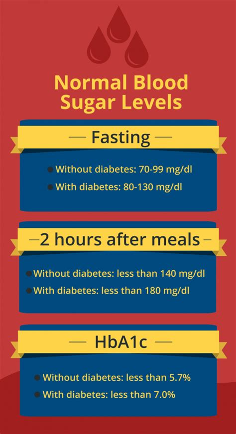 blood sugar levels whats normal  diabetes
