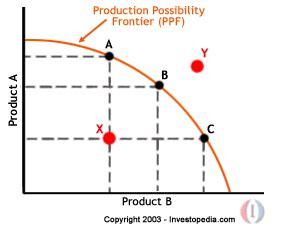 wrightslandofeconomics marginal analysis ap mice