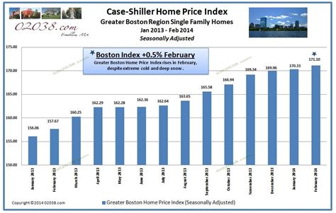 Greater Boston Home Prices Rise Greater Boston Home Prices Continue Rise Franklin Ma