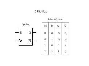 Input Output Table D Flip Flop