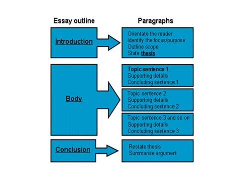 essay structure rules how to create reader friendly content for history essays