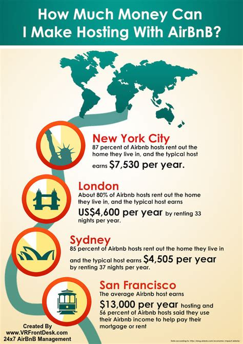 How Much Can Mba Earn by How Much Can I Make With Airbnb Infographic Your Front Desk