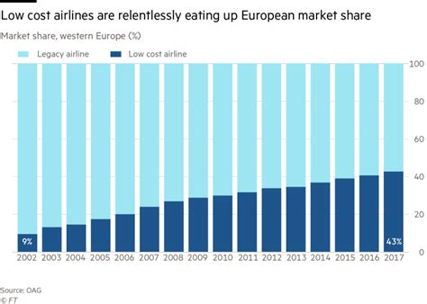 Low Cost Mba Europe by European Airlines More Cuts And Consolidation