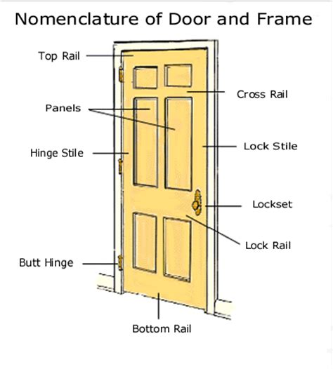 Baldwin Hardware Mortise Lock Specs Exterior Door Frame Parts