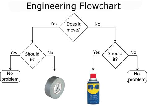 engineering flowchart barrett salesblog