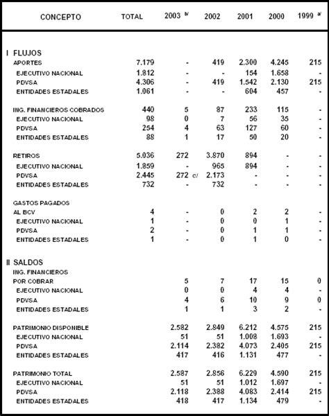 tabla de asignacion presupuesto para provincias del ecuador el presupuesto o gasto p 250 blico venezuela p 225 gina 4