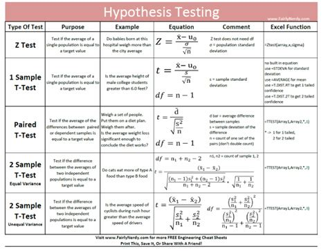 hypothesis testing excel template fairly nerdy a data driven