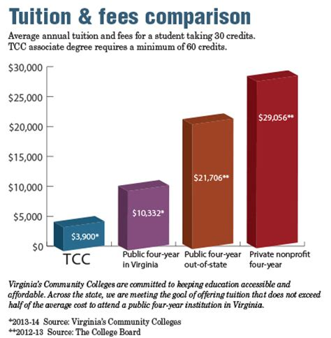 Tcc Financial Aid Office by Financial Aid Your Step By Step Guide On How To Apply