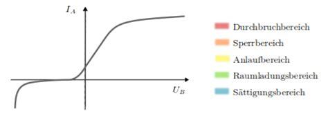 z diode function z diode function 28 images zener diode as voltage regulator and its v i characteristics