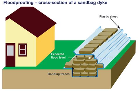 How To Put Your House On Section 8 by Environment And Climate Change Canada Water Reducing