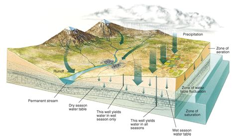 aquifer diagram cgwb targets 8 89 lakh sq kms for aquifer mapping indiapages