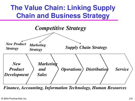No Gmat Low Cost Mba Supply Chain by What Is Strategic Fit